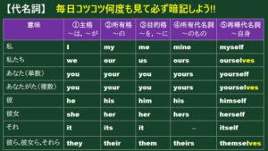 代名詞の使い方